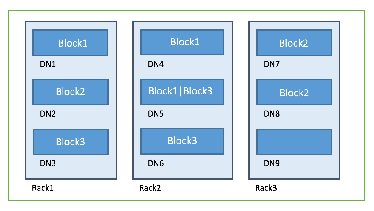 Data block stored in Hadoop cluster
